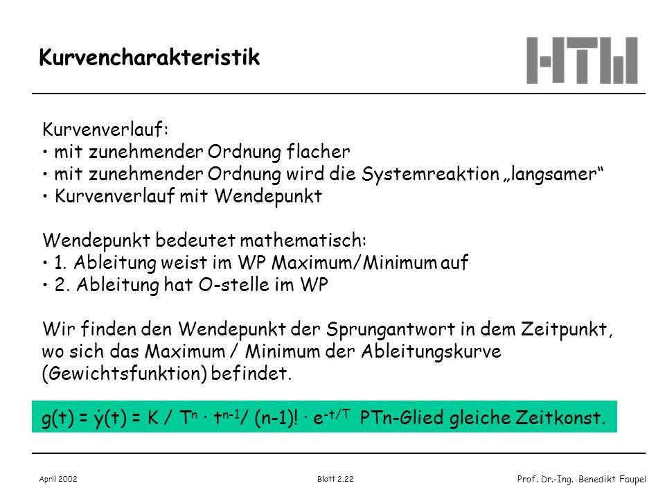 Prof. Dr.-Ing. Benedikt Faupel April 2002 Blatt 2.22 Kurvencharakteristik Kurvenverlauf: mit zunehmender Ordnung flacher mit zunehmender Ordnung wird