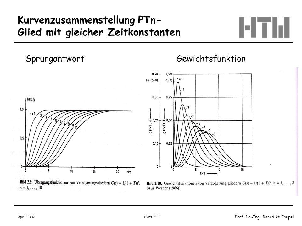 Prof. Dr.-Ing. Benedikt Faupel April 2002 Blatt 2.23 Kurvenzusammenstellung PTn- Glied mit gleicher Zeitkonstanten SprungantwortGewichtsfunktion