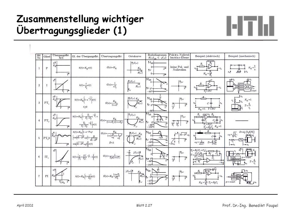 Prof. Dr.-Ing. Benedikt Faupel April 2002 Blatt 2.27 Zusammenstellung wichtiger Übertragungsglieder (1)