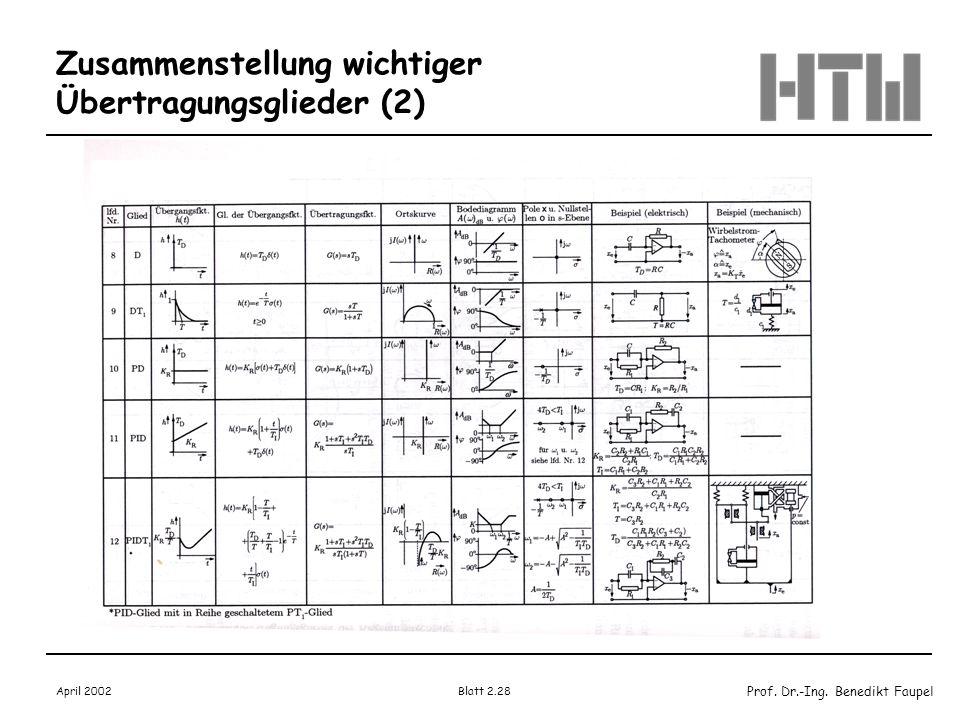 Prof. Dr.-Ing. Benedikt Faupel April 2002 Blatt 2.28 Zusammenstellung wichtiger Übertragungsglieder (2)