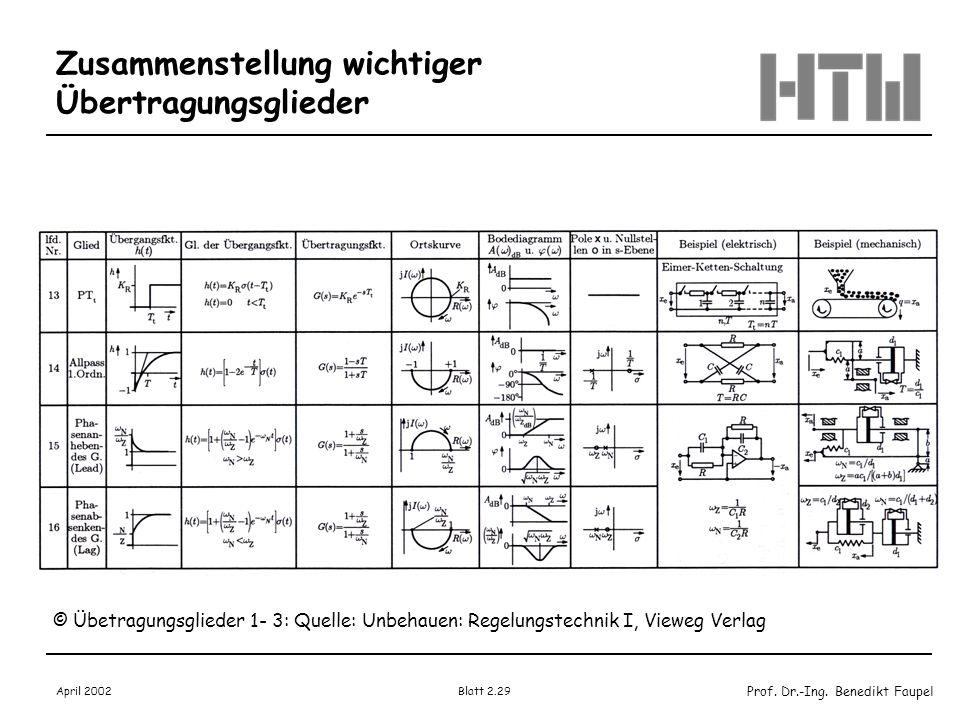Prof. Dr.-Ing. Benedikt Faupel April 2002 Blatt 2.29 Zusammenstellung wichtiger Übertragungsglieder © Übetragungsglieder 1- 3: Quelle: Unbehauen: Rege