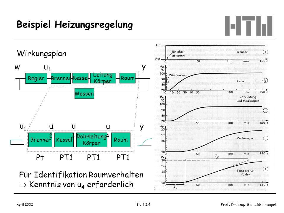 Prof. Dr.-Ing. Benedikt Faupel April 2002 Blatt 2.4 Beispiel Heizungsregelung Wirkungsplan y ReglerBrenner wu1u1 Kessel Leitung Körper Raum Messen y B