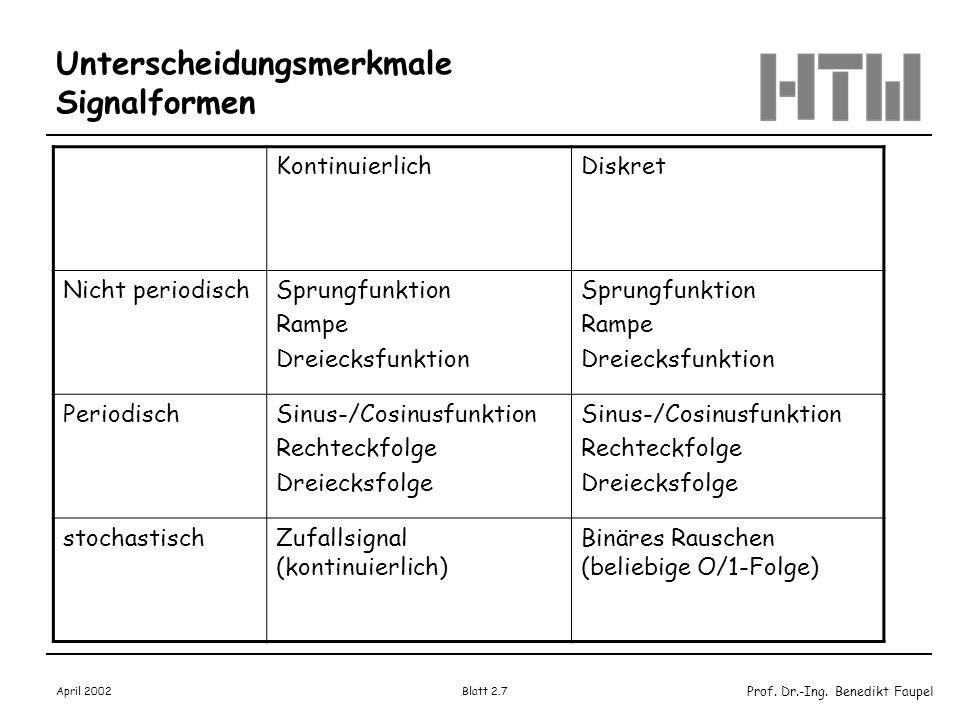 Prof. Dr.-Ing. Benedikt Faupel April 2002 Blatt 2.7 KontinuierlichDiskret Nicht periodischSprungfunktion Rampe Dreiecksfunktion Sprungfunktion Rampe D