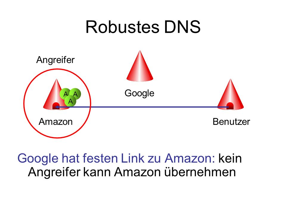 Robustes DNS Benutzer hat festen Link zu Google: kein Angreifer kann Google übernehmen, es sei denn, Benut- zer fällt auf Phishing-Atacke rein… Amazon Google Benutzer AA A Angreifer