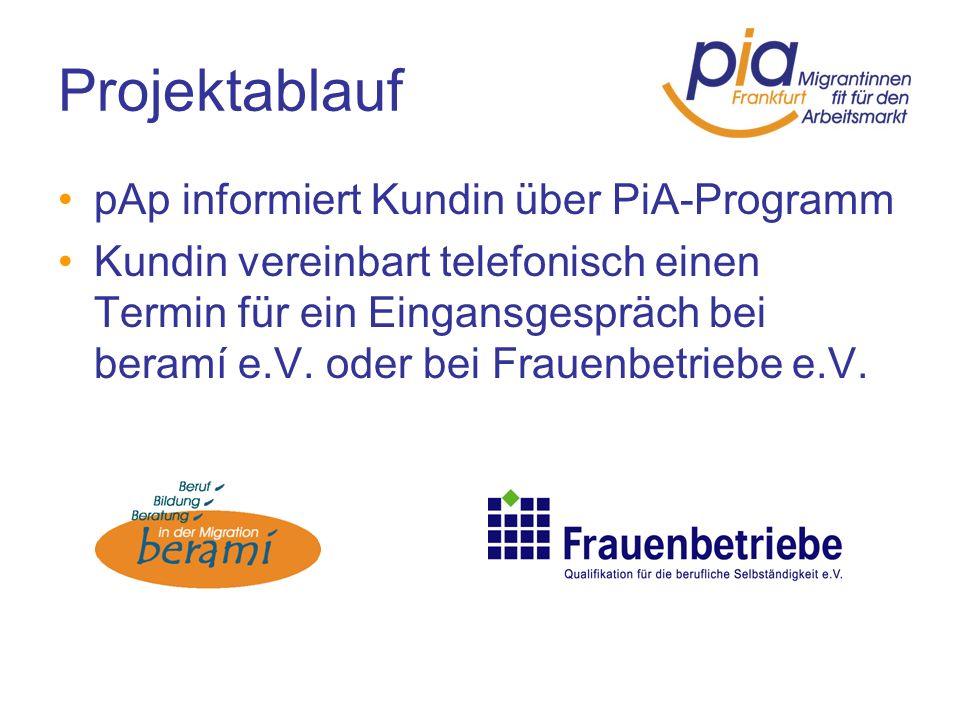 Projektablauf pAp informiert Kundin über PiA-Programm Kundin vereinbart telefonisch einen Termin für ein Eingansgespräch bei beramí e.V. oder bei Frau