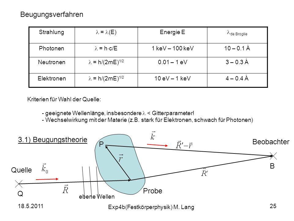 18.5.2011 Exp4b(Festkörperphysik) M. Lang 25 Beugungsverfahren Strahlung = (E) Energie E de Broglie Photonen = h c/E 1 keV – 100 keV10 – 0.1 Å Neutron