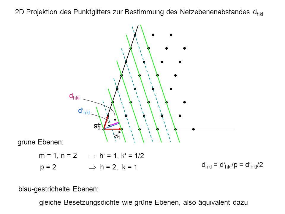 d hkl m = 1, n = 2 h = 1, k = 1/2 p = 2 h = 2, k = 1 grüne Ebenen: a1a1 a2a2 blau-gestrichelte Ebenen: gleiche Besetzungsdichte wie grüne Ebenen, also