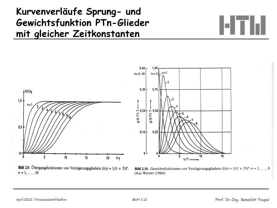 Prof. Dr.-Ing. Benedikt Faupel April 2002 / Prozessidentifikation Blatt 3.11 Wert der Gewichtsfunktion im Zeitpunkt to (Wendepunkt) g(t) = y(t) = K /
