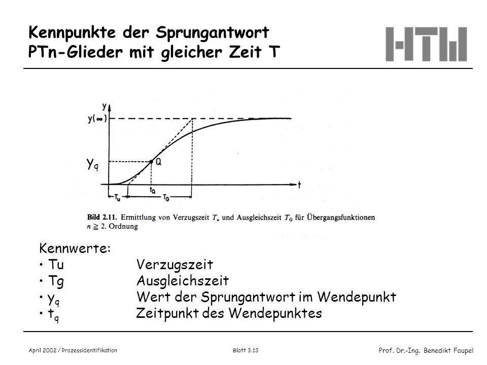 Prof. Dr.-Ing. Benedikt Faupel April 2002 / Prozessidentifikation Blatt 3.12 Kurvenverläufe Sprung- und Gewichtsfunktion PTn-Glieder mit gleicher Zeit