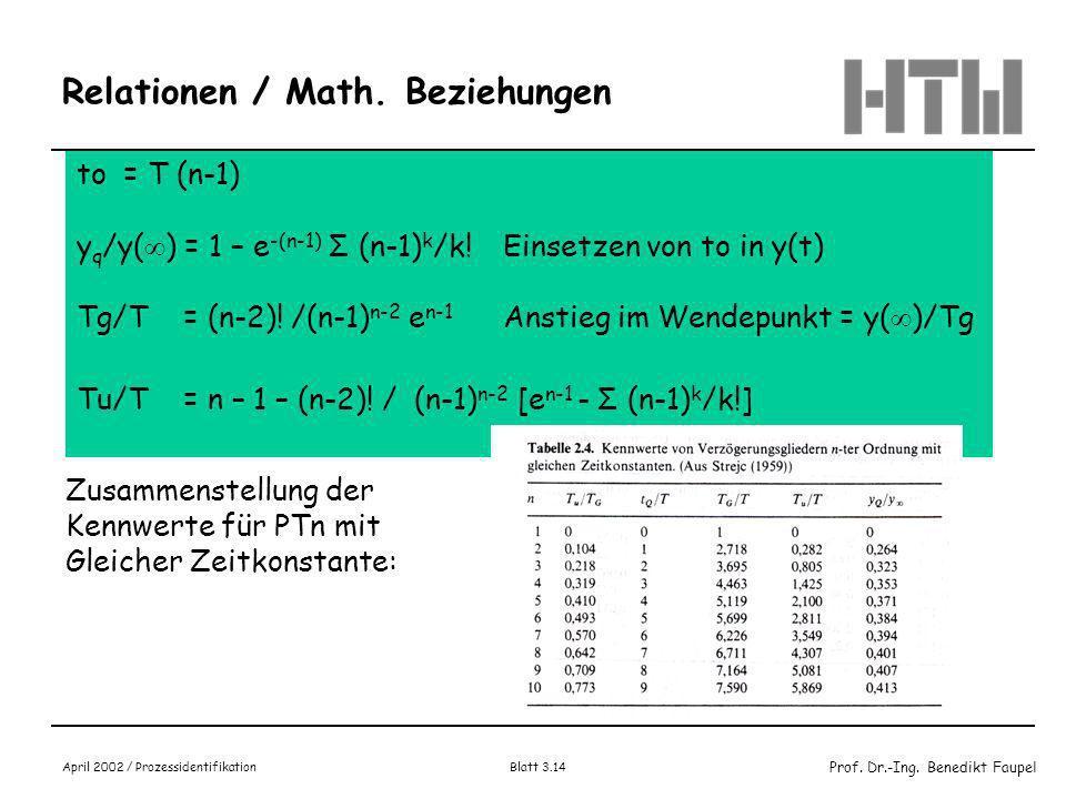 Prof. Dr.-Ing. Benedikt Faupel April 2002 / Prozessidentifikation Blatt 3.13 Kennpunkte der Sprungantwort PTn-Glieder mit gleicher Zeit T Kennwerte: T