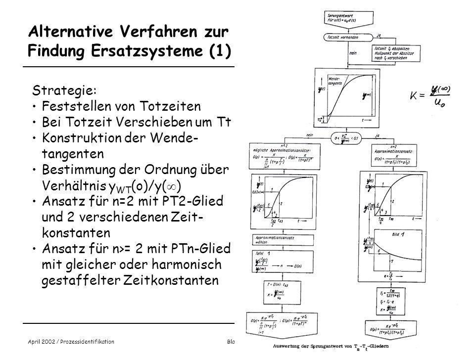Prof. Dr.-Ing. Benedikt Faupel April 2002 / Prozessidentifikation Blatt 3.16 Blau: Messkurve Rot: Wendetangente Grün: PT1 Ersatzsystem Pink: PT3-Ersat