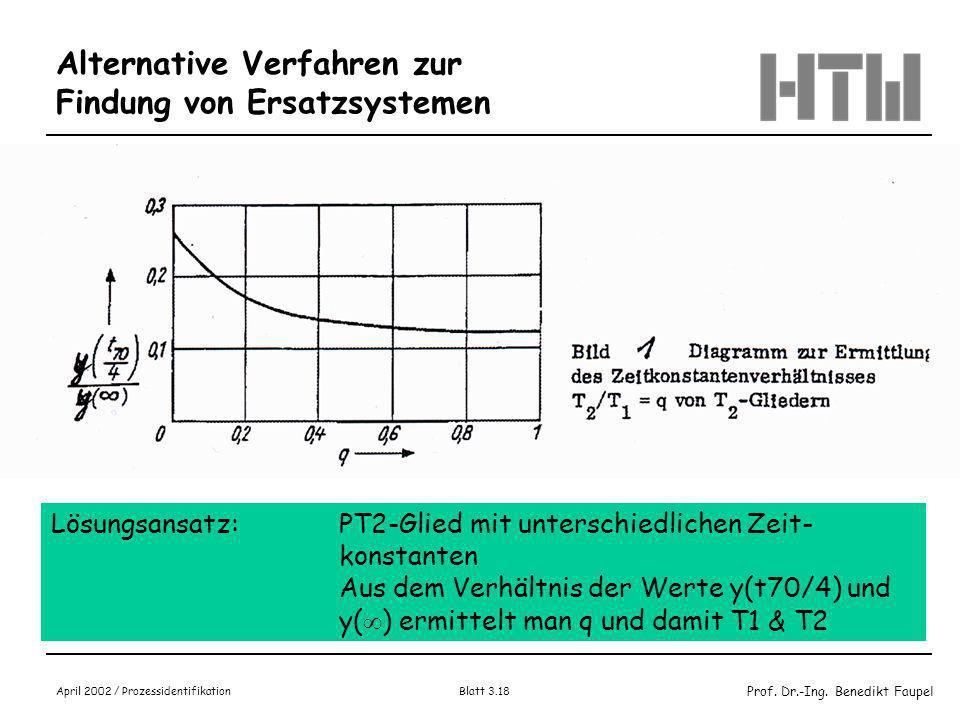 Prof. Dr.-Ing. Benedikt Faupel April 2002 / Prozessidentifikation Blatt 3.17 Alternative Verfahren zur Findung Ersatzsysteme (1) Strategie: Feststelle