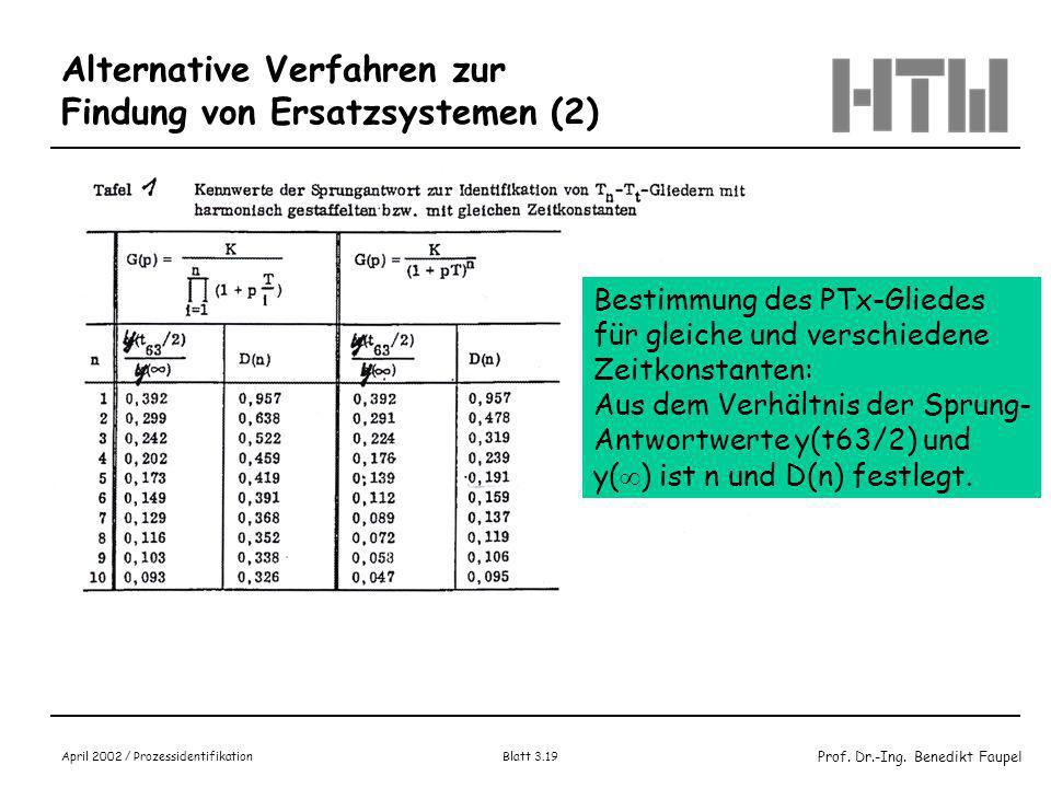 Prof. Dr.-Ing. Benedikt Faupel April 2002 / Prozessidentifikation Blatt 3.18 Alternative Verfahren zur Findung von Ersatzsystemen Lösungsansatz: PT2-G
