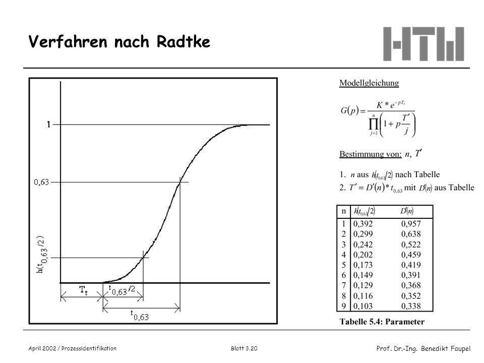 Prof. Dr.-Ing. Benedikt Faupel April 2002 / Prozessidentifikation Blatt 3.19 Alternative Verfahren zur Findung von Ersatzsystemen (2) Bestimmung des P