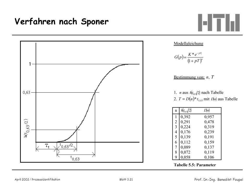 Prof. Dr.-Ing. Benedikt Faupel April 2002 / Prozessidentifikation Blatt 3.20 Verfahren nach Radtke