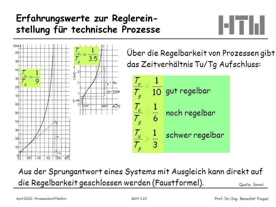 Prof. Dr.-Ing. Benedikt Faupel April 2002 / Prozessidentifikation Blatt 3.22 Anwendungsbeispiel Kurvenverlauf: PT3-Ersatzsystem Excel-Beispiel : PTx-K