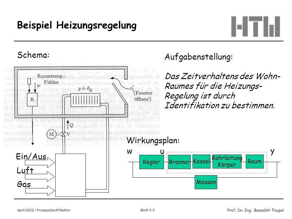 Prof. Dr.-Ing. Benedikt Faupel April 2002 / Prozessidentifikation Blatt 3.2 Ermittlung von Ersatzübertragungssystemen Wichtige Identifikationsaufgabe
