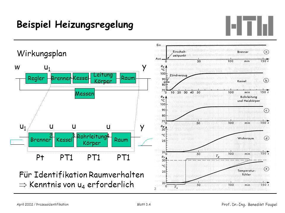 Prof. Dr.-Ing. Benedikt Faupel April 2002 / Prozessidentifikation Blatt 3.3 Beispiel Heizungsregelung Schema: Ein/Aus Luft Gas y ReglerBrenner wu Kess