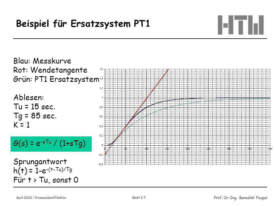 Prof. Dr.-Ing. Benedikt Faupel April 2002 / Prozessidentifikation Blatt 3.6 Ersatzsystem PT1
