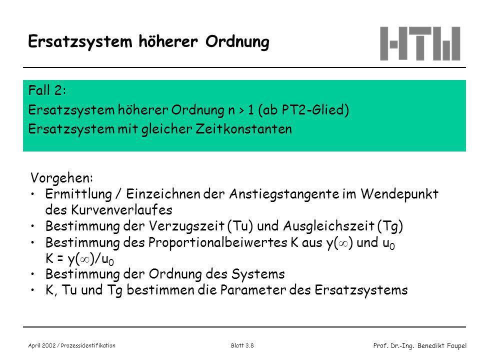Prof. Dr.-Ing. Benedikt Faupel April 2002 / Prozessidentifikation Blatt 3.7 Beispiel für Ersatzsystem PT1 Blau: Messkurve Rot: Wendetangente Grün: PT1