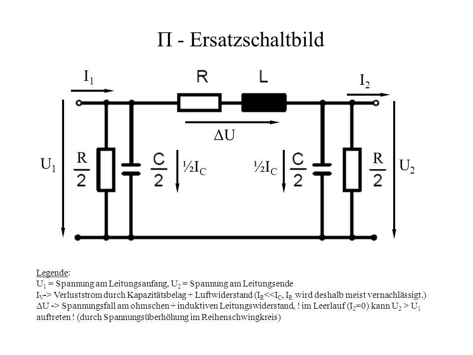 R/2 L/2 R/2 L/2 R U1U1 U2U2 T - Ersatzschaltbild I1I1 IRIR ICIC IVIV I2I2 Legende: U 1 = Spannung am Leitungsanfang, U 2 = Spannung am Leitungsende I V -> Verluststrom durch Kapazitätsbelag + Luftwiderstand (I R <<I C, I R wird deshalb meist vernachlässigt.) ΔU -> Spannungsfall am ohmschen + induktiven Leitungswiderstand, .