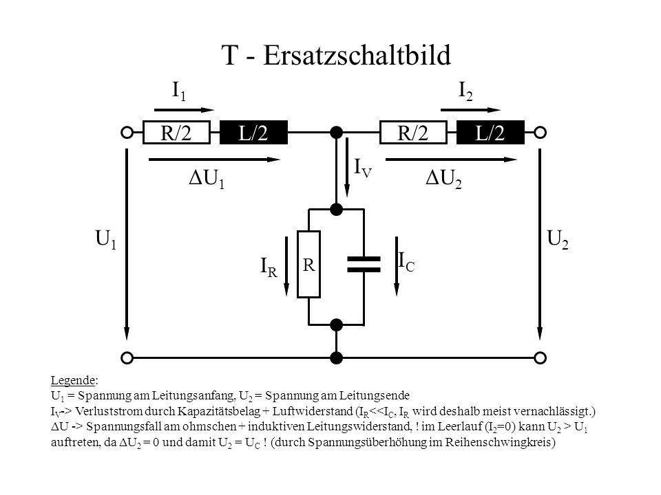 R/2 L/2 R/2 L/2 R U1U1 U2U2 T - Ersatzschaltbild I1I1 IRIR ICIC IVIV I2I2 Legende: U 1 = Spannung am Leitungsanfang, U 2 = Spannung am Leitungsende I