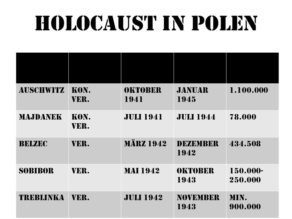 Holocaust in Polen Es gab 1939 ungefähr 3.474.000 Juden in Polen nur etwa 10% Überlebten, weil sie ins Ausland geflohen waren Die meisten von ihnen wurden in Konzentrations/Vernichtungs- lagern ermordet