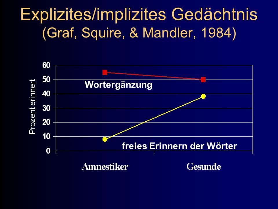 Explizites/implizites Gedächtnis (Graf, Squire, & Mandler, 1984) Wortergänzung freies Erinnern der Wörter Prozent erinnert