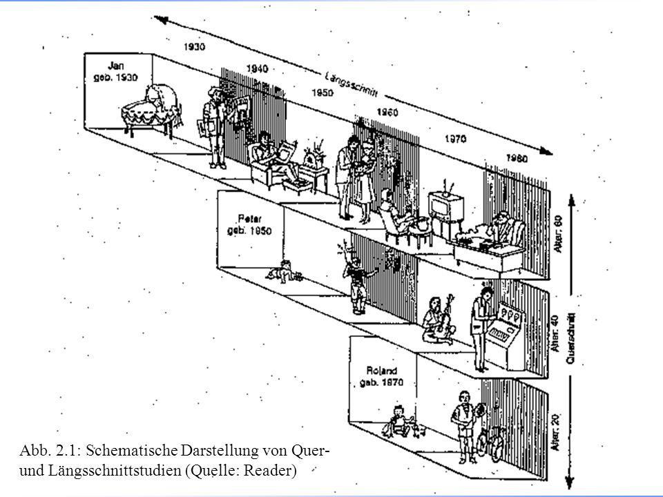 Abb. 2.1: Schematische Darstellung von Quer- und Längsschnittstudien (Quelle: Reader)