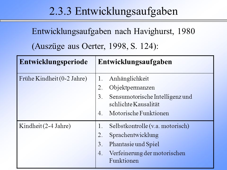 2.3.3 Entwicklungsaufgaben Entwicklungsaufgaben nach Havighurst, 1980 (Auszüge aus Oerter, 1998, S. 124): EntwicklungsperiodeEntwicklungsaufgaben Früh
