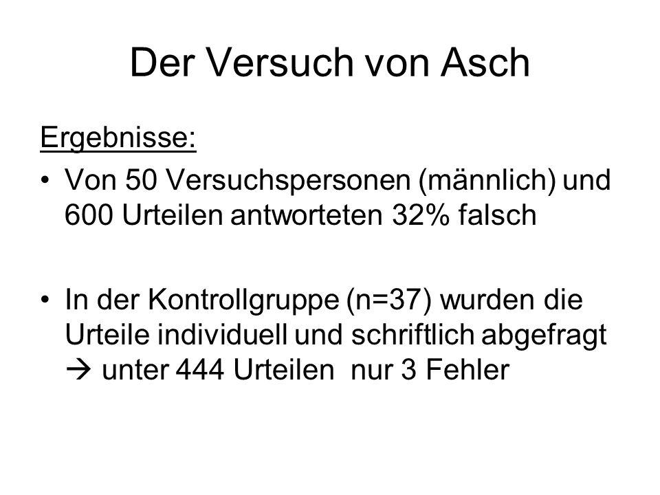 Der Versuch von Asch Ergebnisse: Von 50 Versuchspersonen (männlich) und 600 Urteilen antworteten 32% falsch In der Kontrollgruppe (n=37) wurden die Ur