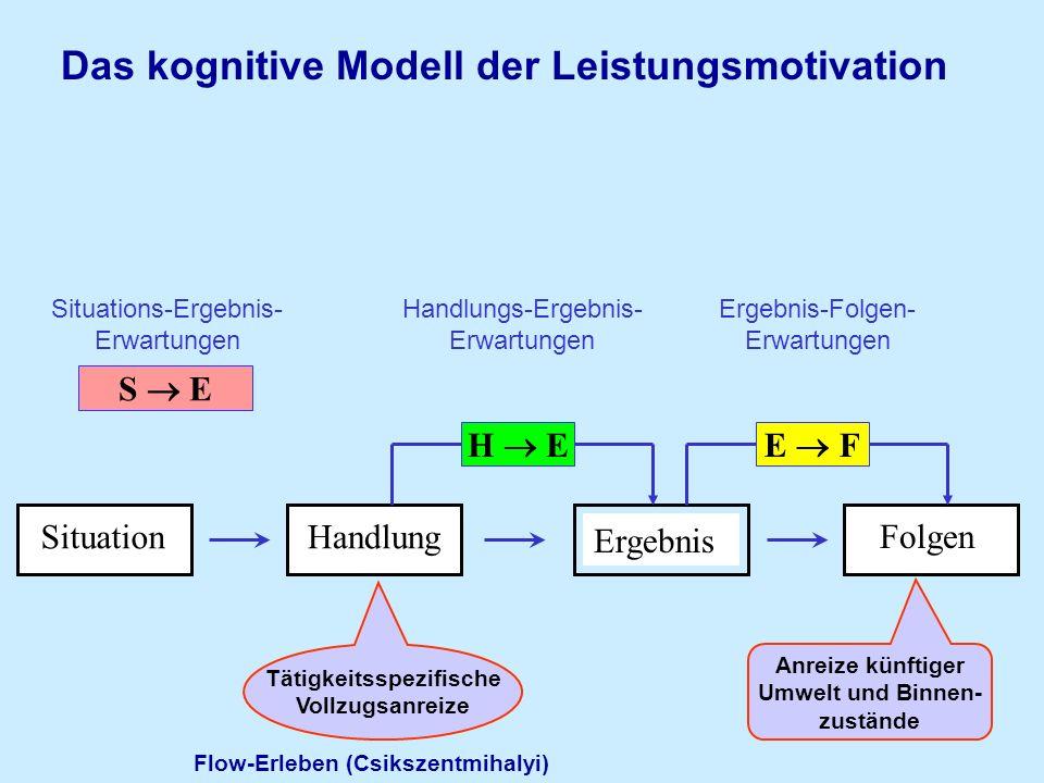 Das kognitive Modell der Leistungsmotivation SituationHandlung Folgen H E Handlungs-Ergebnis- Erwartungen E F Ergebnis-Folgen- Erwartungen Ergebnis An