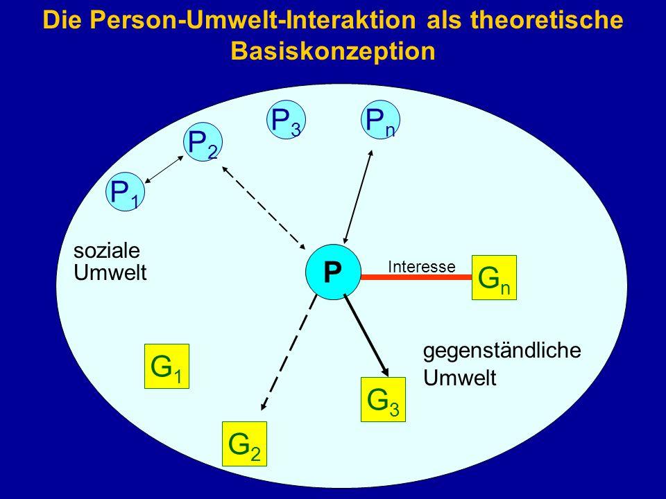 Die Person-Umwelt-Interaktion als theoretische Basiskonzeption Umwelt P P1P1 P2P2 P3P3 PnPn soziale G3G3 G2G2 G1G1 GnGn Umwelt gegenständliche Interes