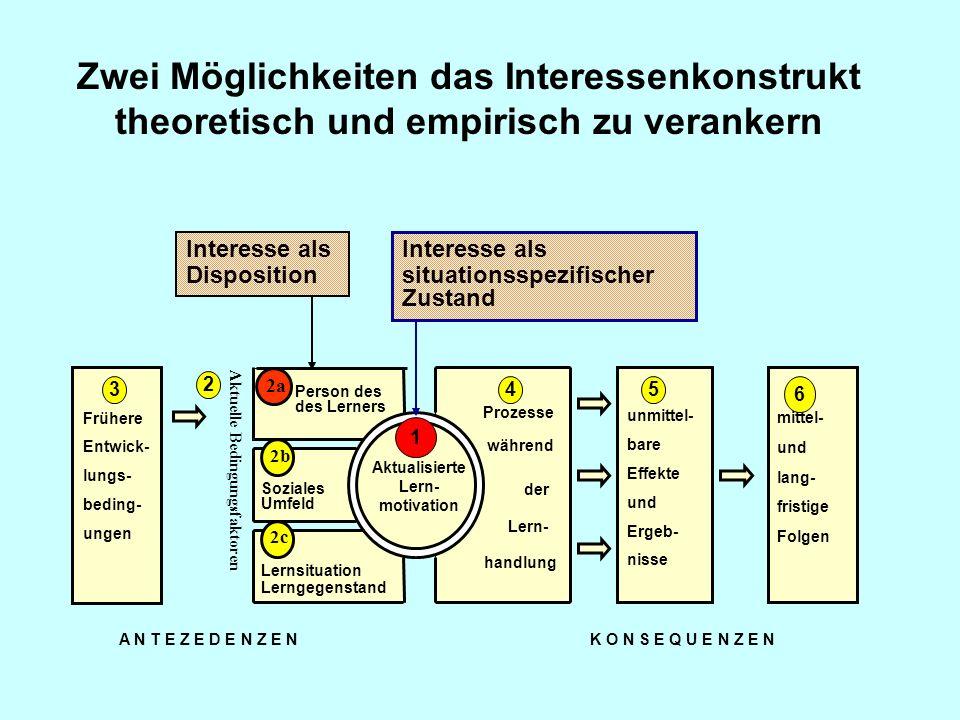 Prozesse während Frühere Entwick- lungs- beding- ungen Soziales Umfeld Lernsituation Lerngegenstand Person des des Lerners Aktualisierte Lern- motivat