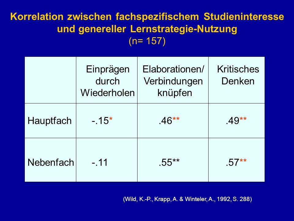 Korrelation zwischen fachspezifischem Studieninteresse und genereller Lernstrategie-Nutzung (n= 157) Einprägen durch Wiederholen Hauptfach -.15*.46**.