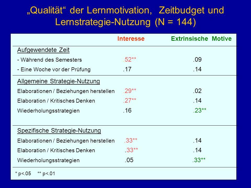 Qualität der Lernmotivation, Zeitbudget und Lernstrategie-Nutzung (N = 144) Interesse Extrinsische Motive Aufgewendete Zeit - Während des Semesters.52