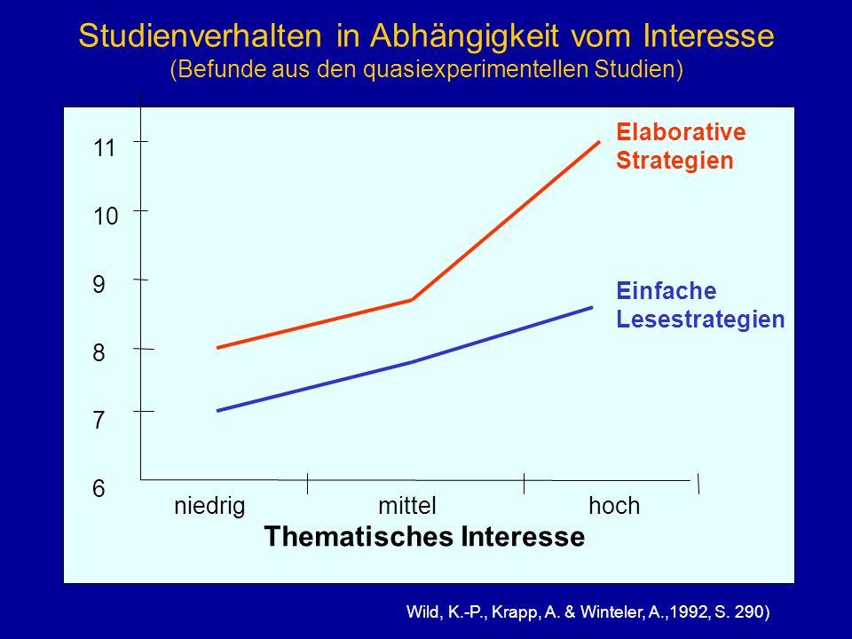 Studienverhalten in Abhängigkeit vom Interesse (Befunde aus den quasiexperimentellen Studien) 11 10 9 8 7 6 niedrig mittelhoch Elaborative Strategien