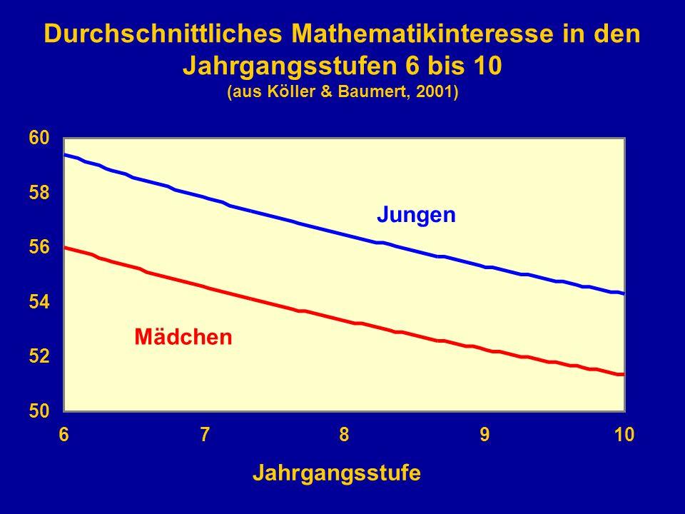 Jahrgangsstufe 50 52 54 56 58 60 678910 Jungen Mädchen Durchschnittliches Mathematikinteresse in den Jahrgangsstufen 6 bis 10 (aus Köller & Baumert, 2