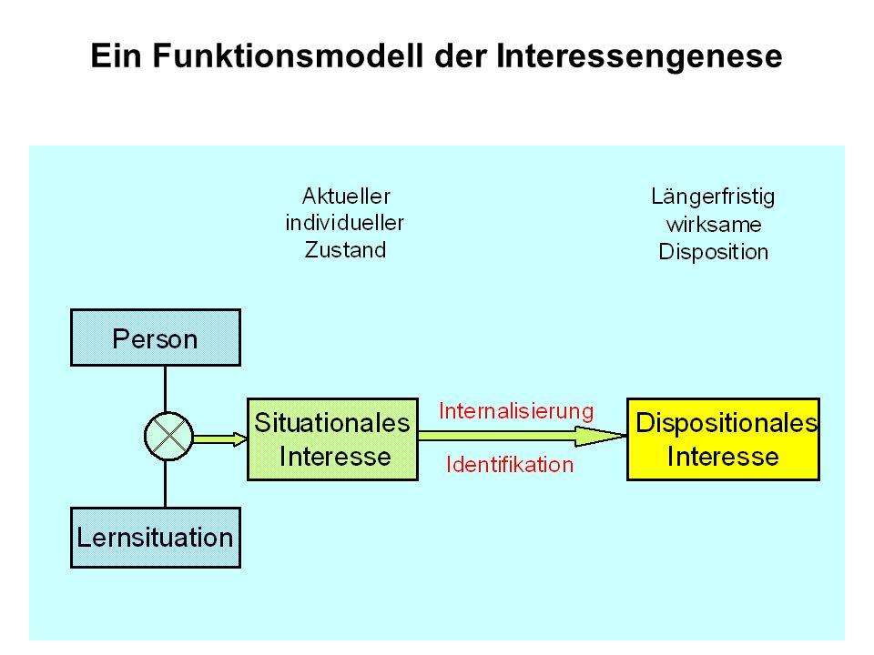 Ein Funktionsmodell der Interessengenese