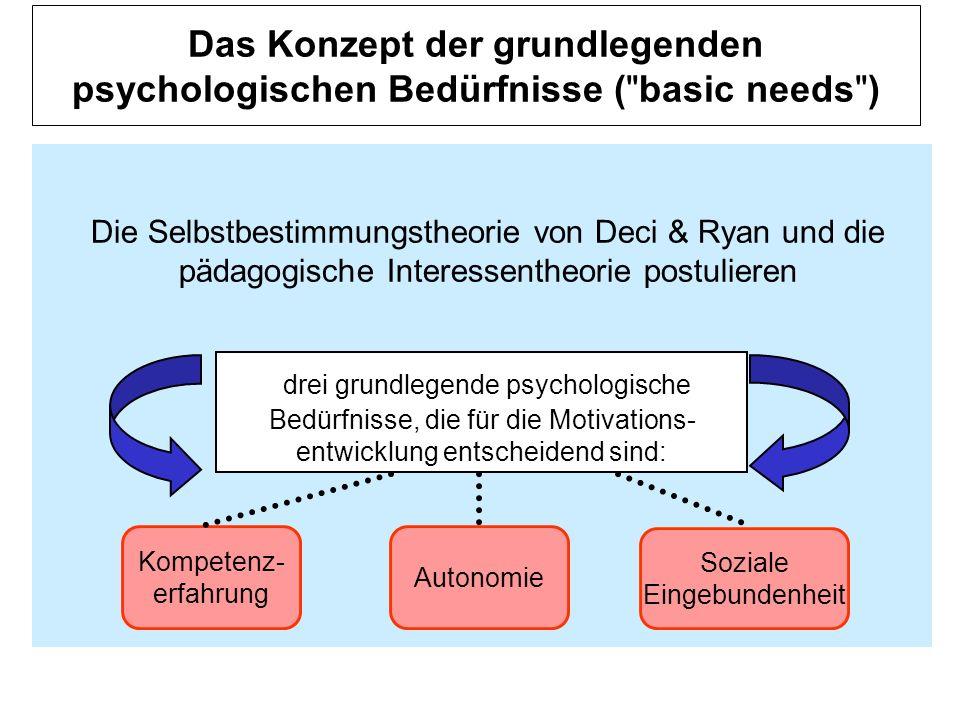 Das Konzept der grundlegenden psychologischen Bedürfnisse (