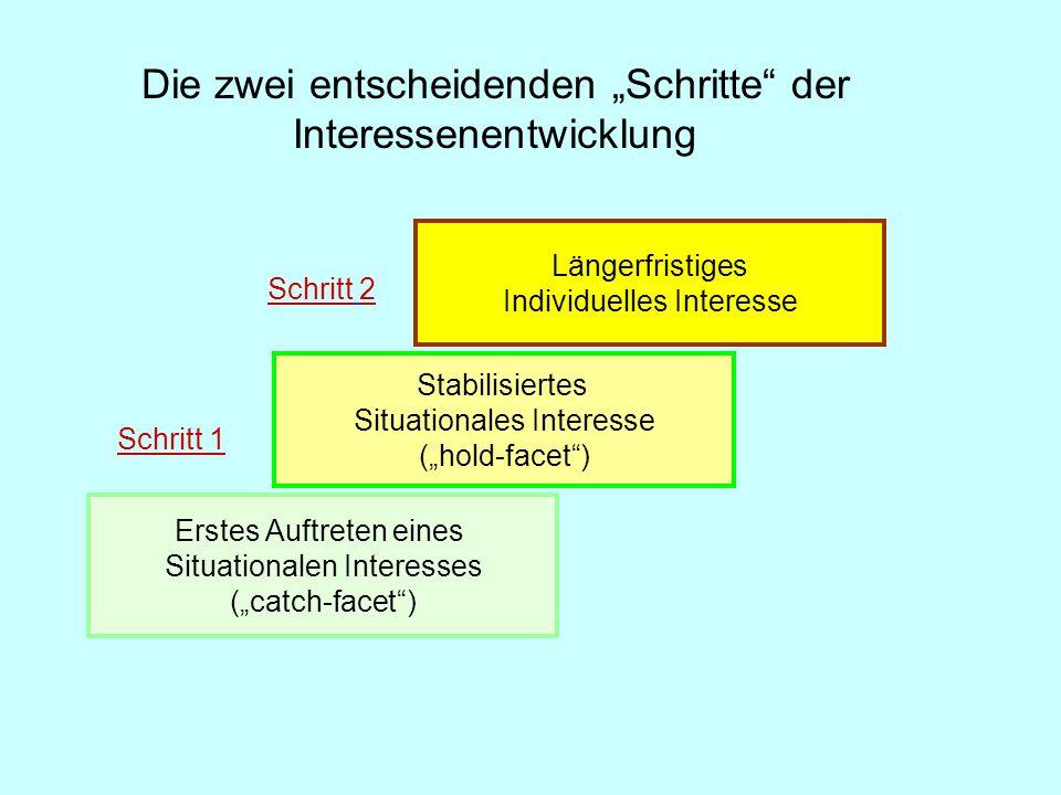 Erstes Auftreten eines Situationalen Interesses (catch-facet) Stabilisiertes Situationales Interesse (hold-facet) Schritt 1 Schritt 2 Längerfristiges