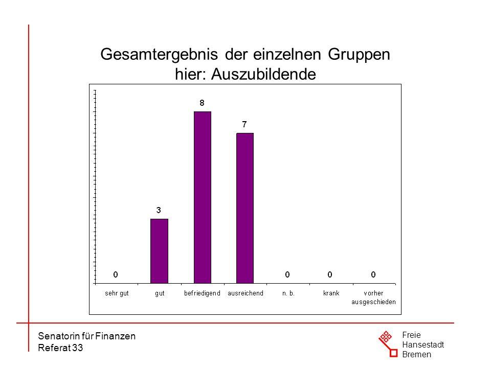 Senatorin für Finanzen Referat 33 Freie Hansestadt Bremen Gesamtergebnis der einzelnen Gruppen hier: Auszubildende