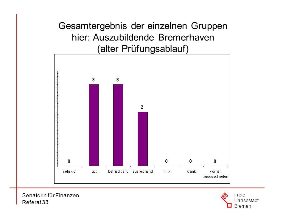 Senatorin für Finanzen Referat 33 Freie Hansestadt Bremen Gesamtergebnis der einzelnen Gruppen hier: Auszubildende Bremerhaven (alter Prüfungsablauf)