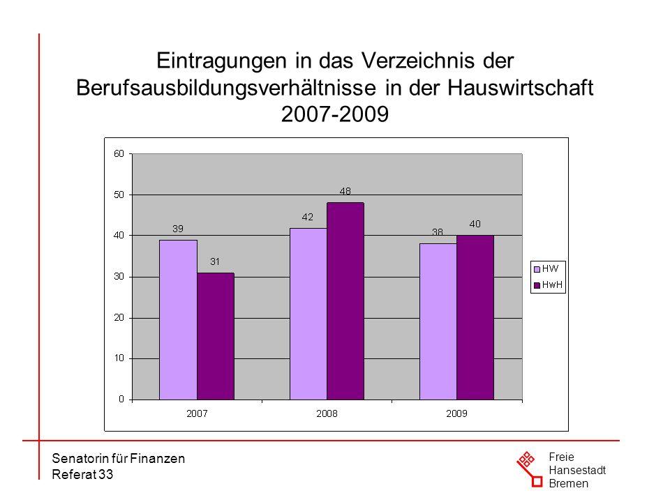 Senatorin für Finanzen Referat 33 Freie Hansestadt Bremen Eintragungen in das Verzeichnis der Berufsausbildungsverhältnisse in der Hauswirtschaft 2007