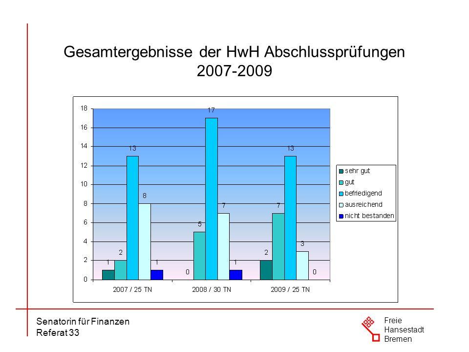Senatorin für Finanzen Referat 33 Freie Hansestadt Bremen Gesamtergebnisse der HW Abschlussprüfungen 2007-2009