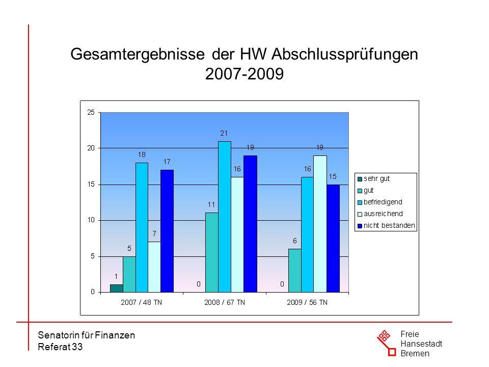 Senatorin für Finanzen Referat 33 Freie Hansestadt Bremen Teilnehmer/-innen an den Abschlussprüfungen im anerkannten Ausbildungsberuf zum/zur Hauswirtschafter/-in 2007-2009