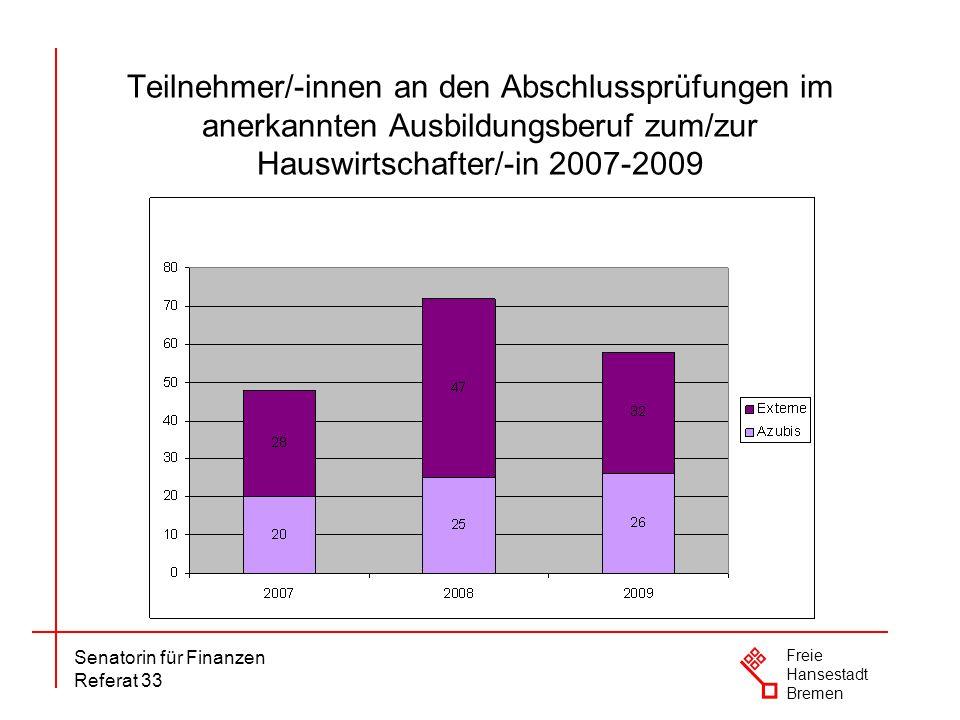 Senatorin für Finanzen Referat 33 Freie Hansestadt Bremen Teilnehmer/-innen an den Abschlussprüfungen im anerkannten Ausbildungsberuf zum/zur Hauswirt