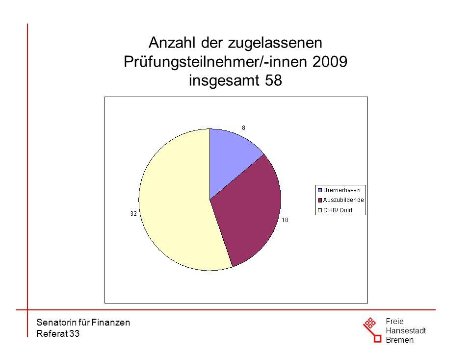 Senatorin für Finanzen Referat 33 Freie Hansestadt Bremen Anzahl der zugelassenen Prüfungsteilnehmer/-innen 2009 insgesamt 58