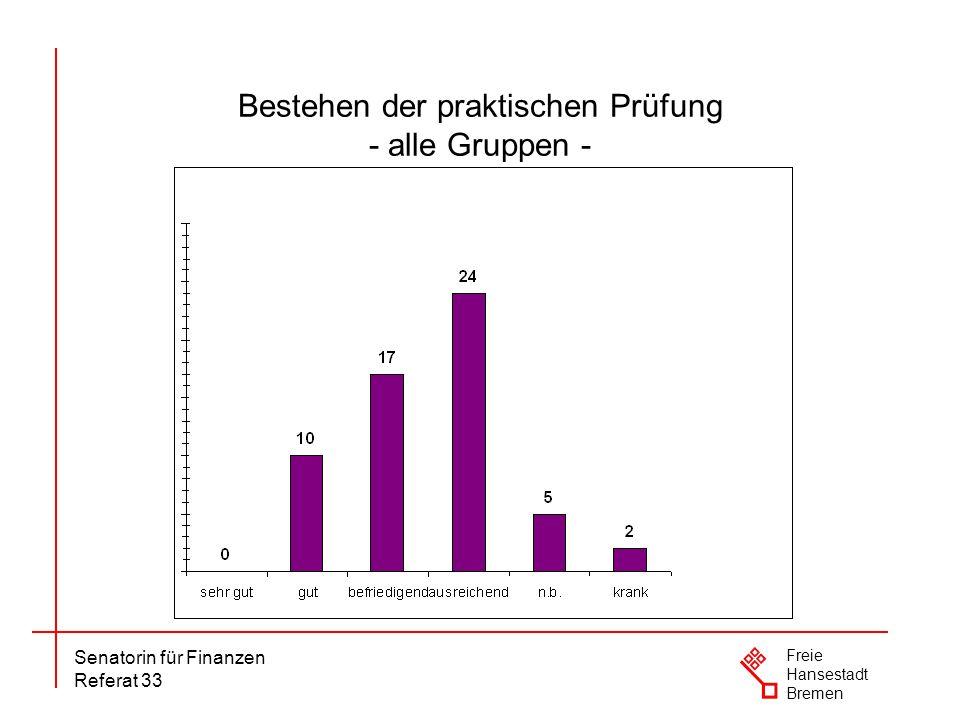 Senatorin für Finanzen Referat 33 Freie Hansestadt Bremen Bestehen der praktischen Prüfung - alle Gruppen -