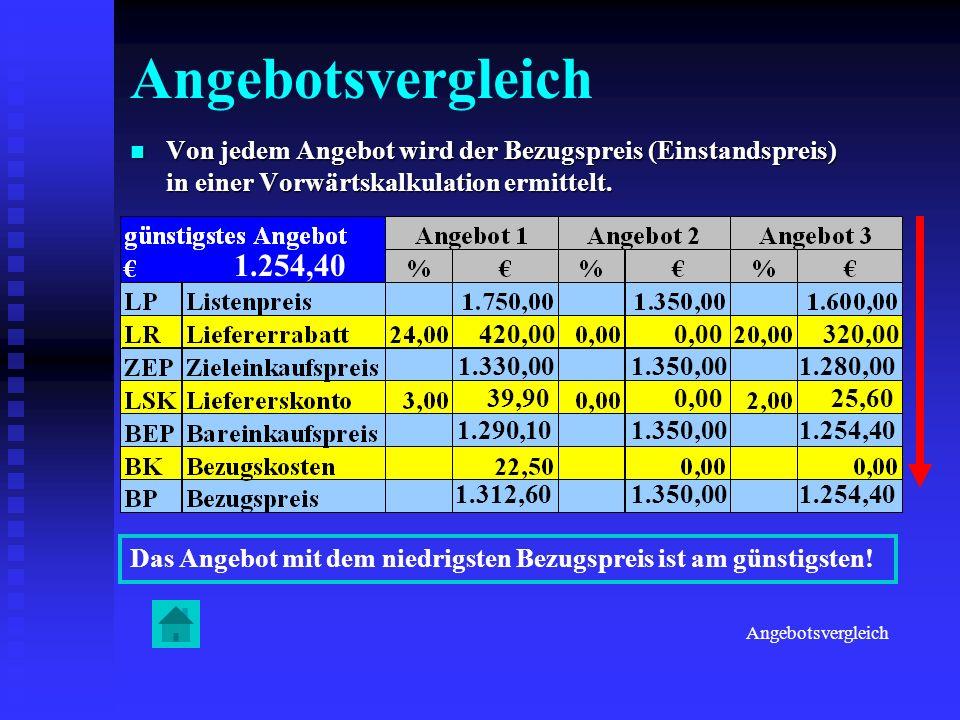 Angebotsvergleich Von Von jedem Angebot wird der Bezugspreis (Einstandspreis) in einer Vorwärtskalkulation ermittelt. 420,00 1.330,00 39,90 1.290,10 1